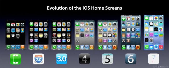 Comparación-versiones-iOS