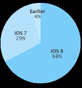 iOS-8_Adopcion-68