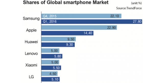 Smartphones_ventas_q1_2016_