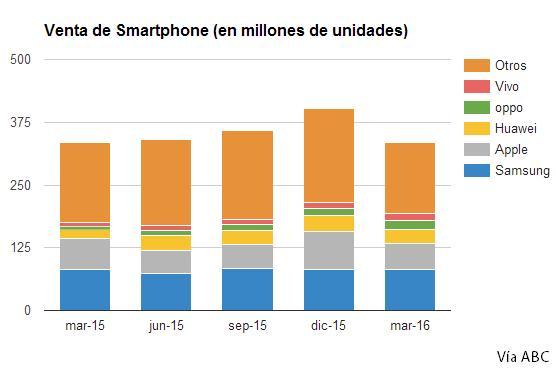 ventas_smartphones_15-16_