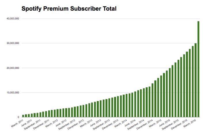 spotify_grafico_usuarios-de-pago_