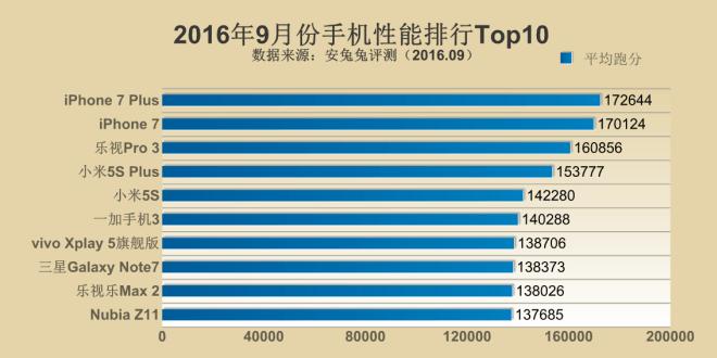 antutu_top-10_2016-september_