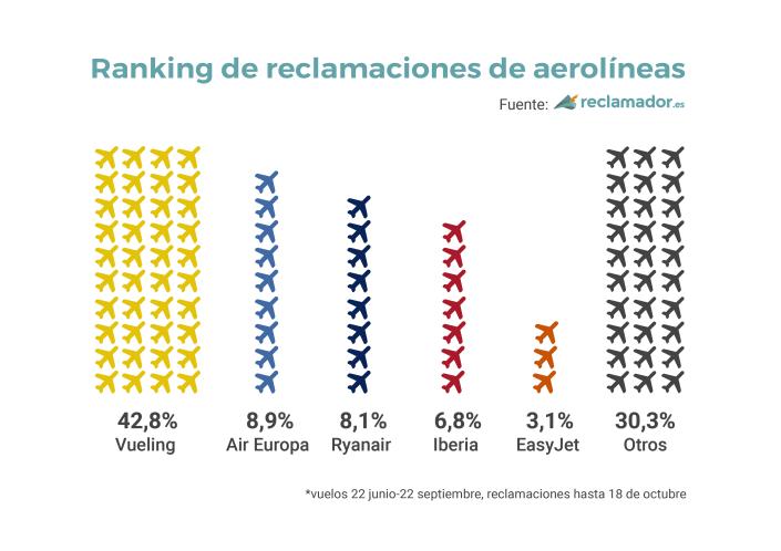 ranking_aerolineas_reclamaciones_
