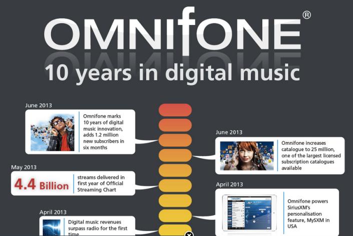omnifone_