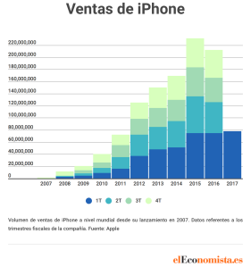 apple_iphone_ventas_