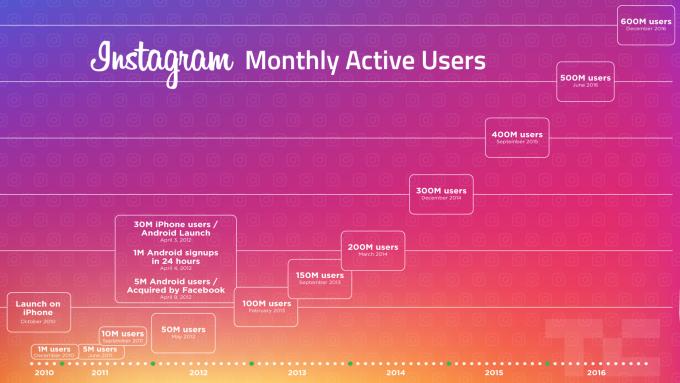 instagram_usuarios-mensuales_2010-2011-2012-2013-2014-2015-2016_
